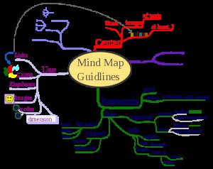 MindMap Guidelines