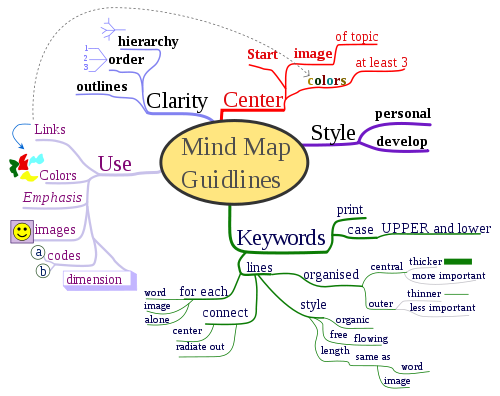 MindMap Guidelines
