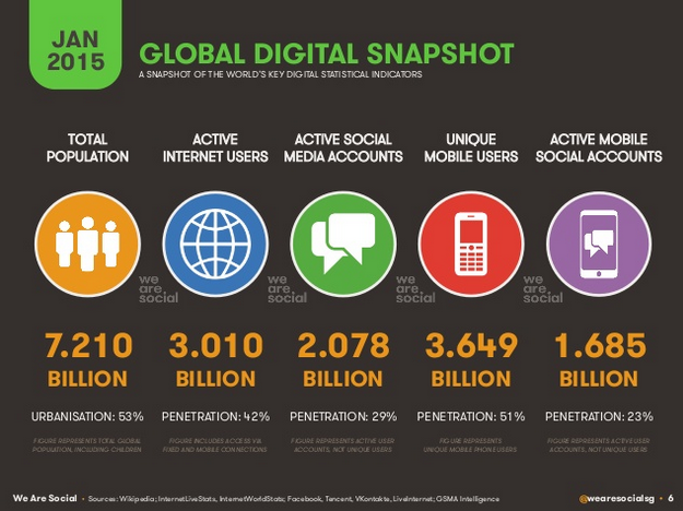 Internet usage stats - Wearesocial