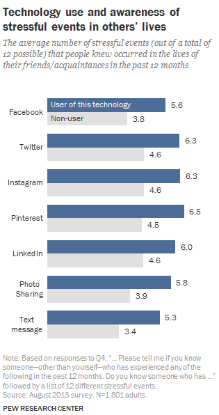 Pew Research Centre Social Media Findings