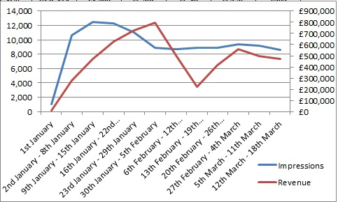 Double Axis Graph 14